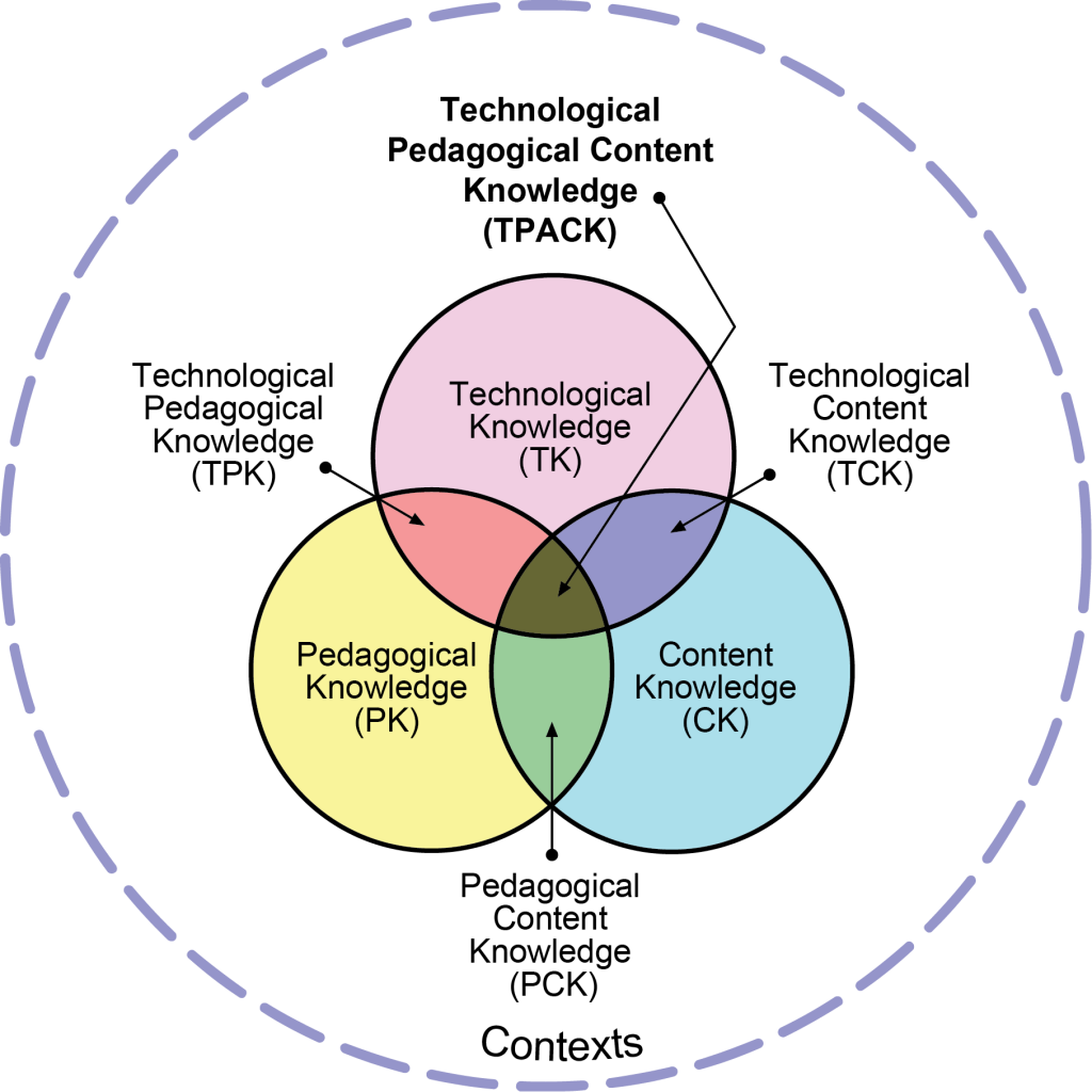 Figure 1. TPACK (Reproduced by permission of the publisher, © 2012 by tpack.org)
