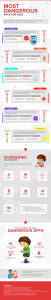 Infographic for internet safety